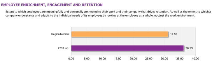 2313 Inc Employee Enrichment Engagement Retention